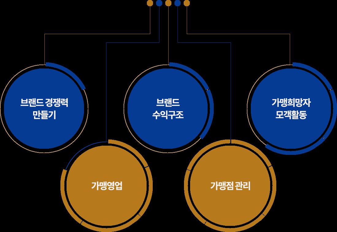 프랜차이즈 시스템구축, 가맹점모집 영업대행, 물류시스템 구축&평가